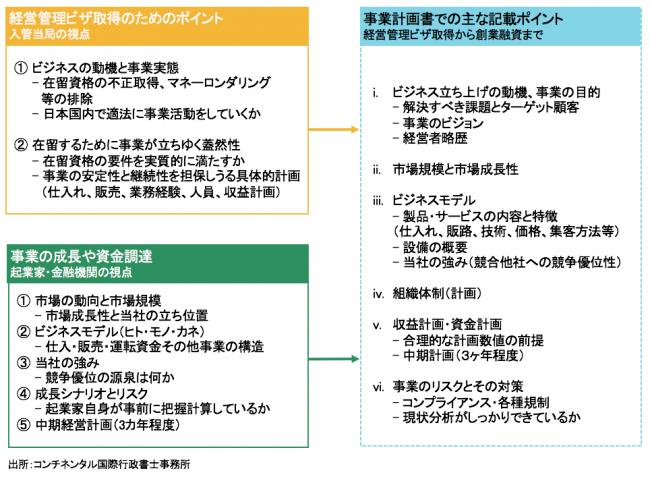 【経営管理ビザ】事業計画書のポイントと注意点