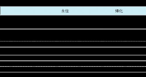 加入日本国籍的条件_日本国籍を取得するという選択肢「帰化申請 ...