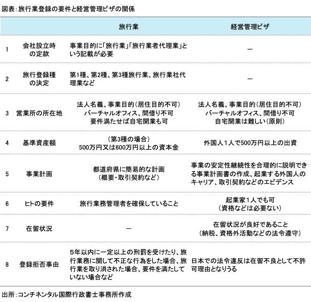 経営管理ビザと旅行業登録の関係