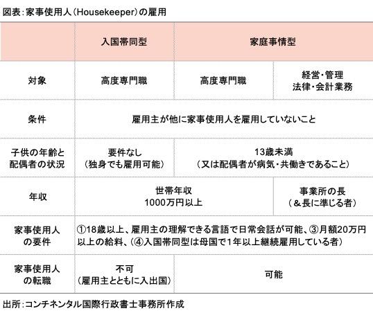 家事使用人(Housekeeper・メイド)の雇用